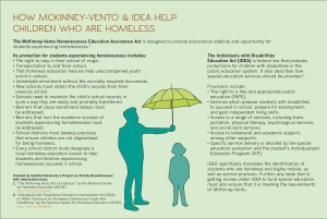 McKinney-Vento IDEA, Homeless Children, man with umbrella over child