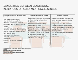 Firesteel blog Homelessness in Classroom Part Four_Infographic Similarities ADHD Homelessness