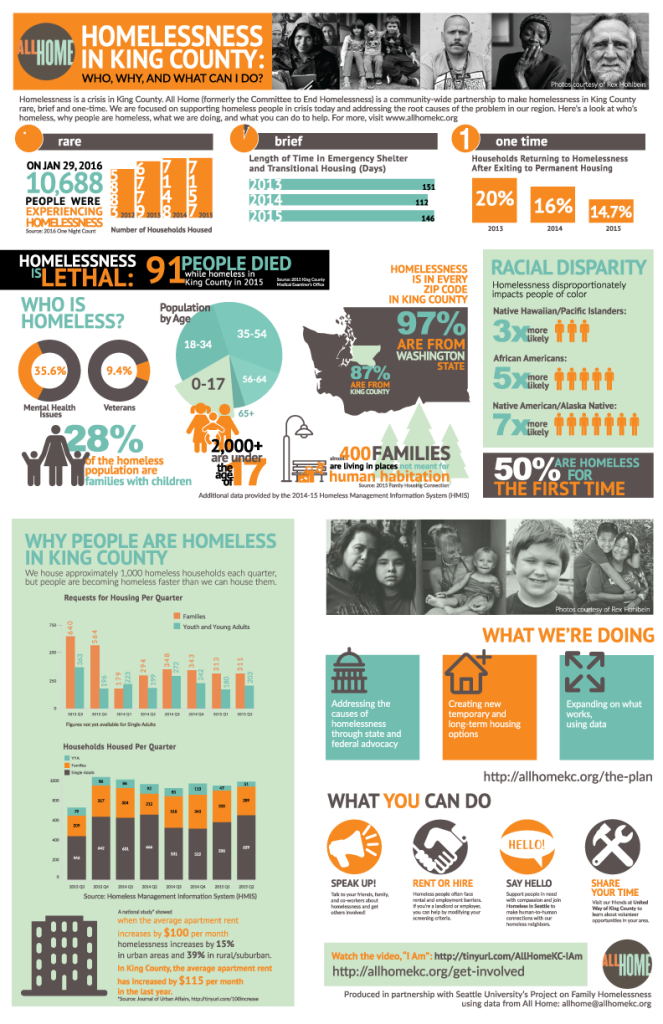 AllHomeInfographic_2015_update